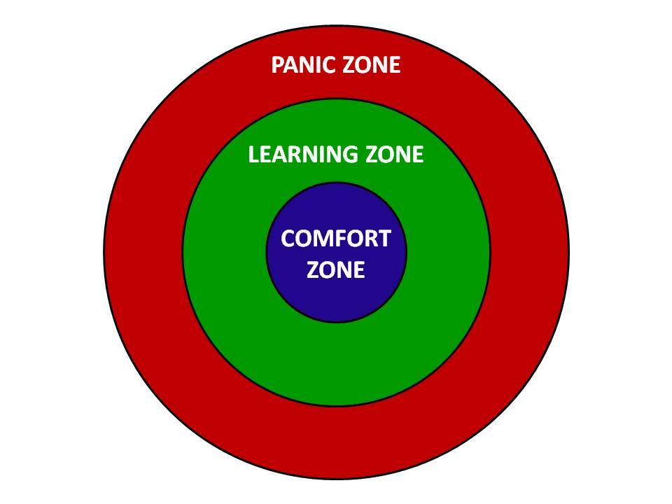 Zones of Comfort